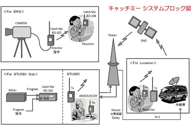 キャッチミーシステムブロック図